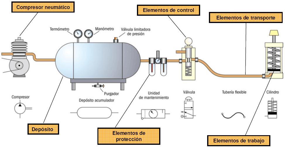 compresor aire neumatico: