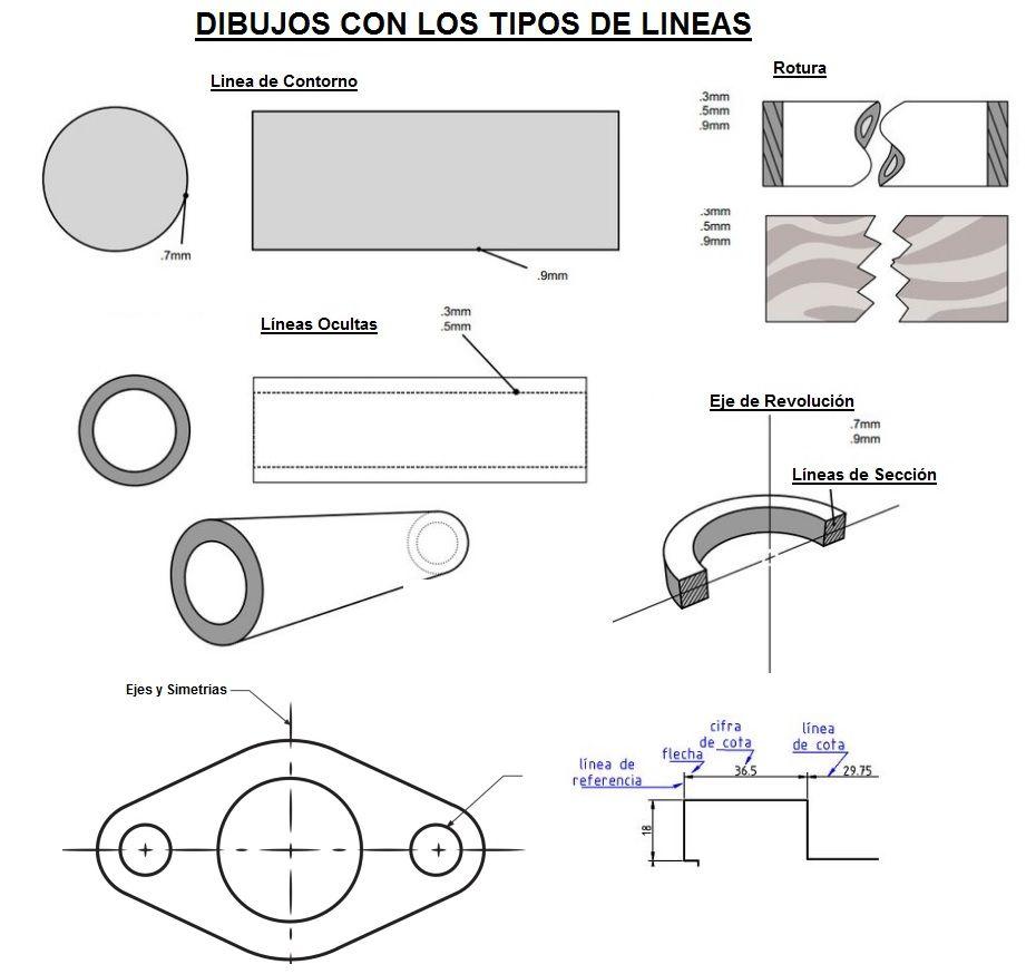 Tipos de Lneas en Dibujo Tcnico Aprende Facil