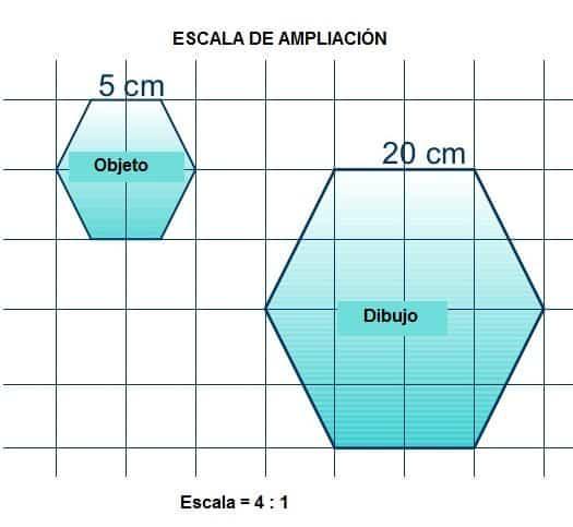 escala de ampliacion