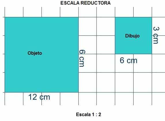 escala de reduccion