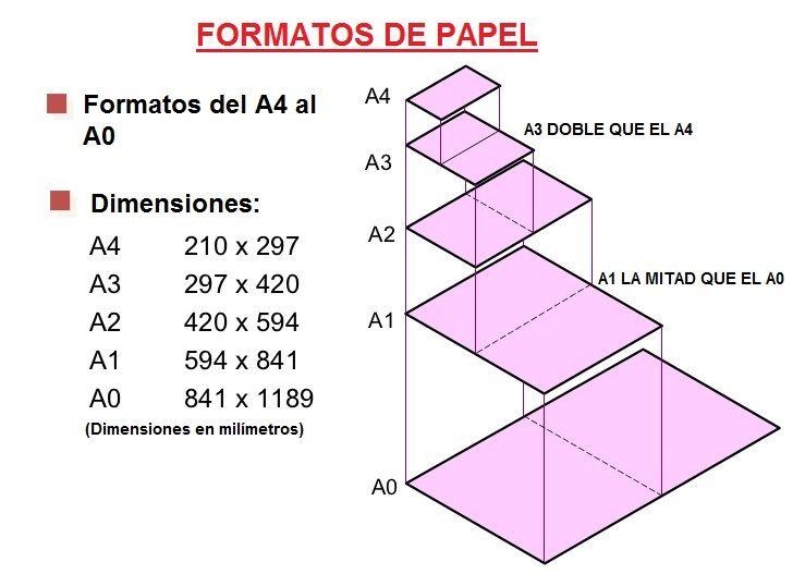 Formatos de Papel y Tipos de Formatos de Dibujo Tecnico. A4, A3...