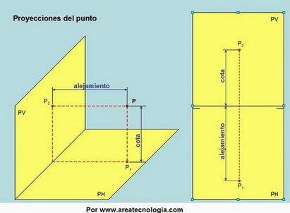 http://www.areatecnologia.com/dibujo-tecnico/sistema-diedrico.html