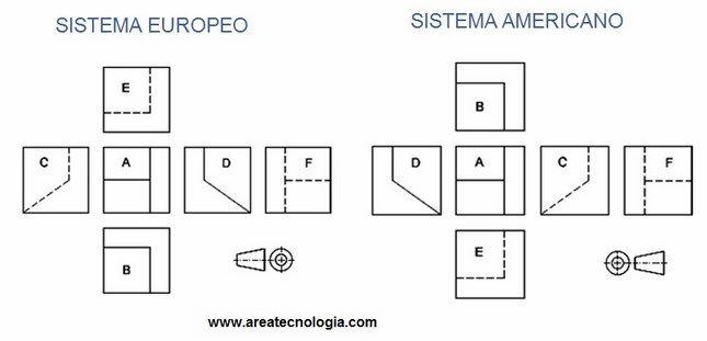 sistema americano y europeo