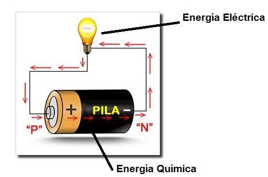 Acumuladores electricos funcionamiento