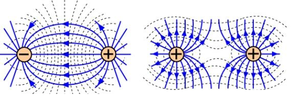 campo electrico y cargas