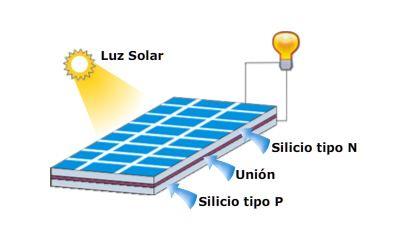 Cuales son las ventajas y desventajas de la energia fotovoltaica 72