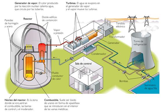 Aqui vemos una central térmica Nuclear