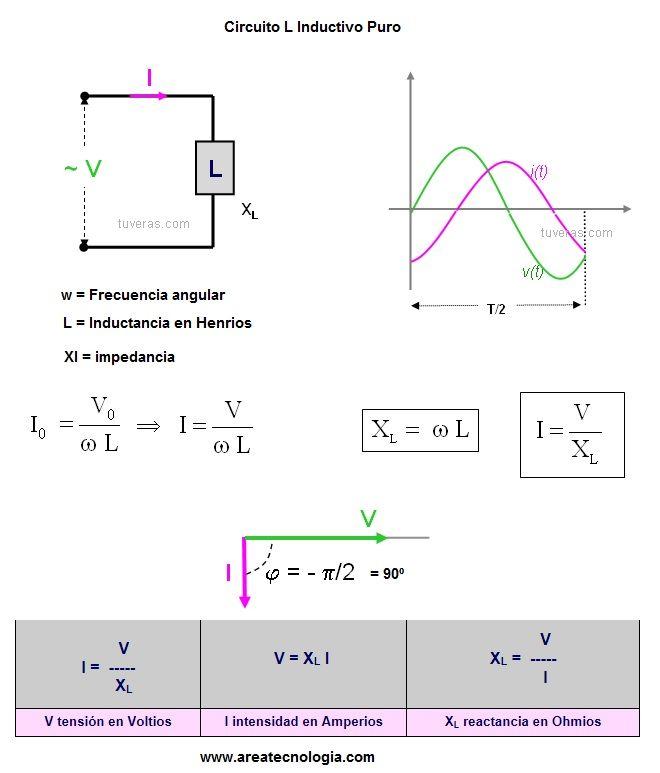 Circuito Lc : Circuitos de corriente alterna r l c rl rc y rlc