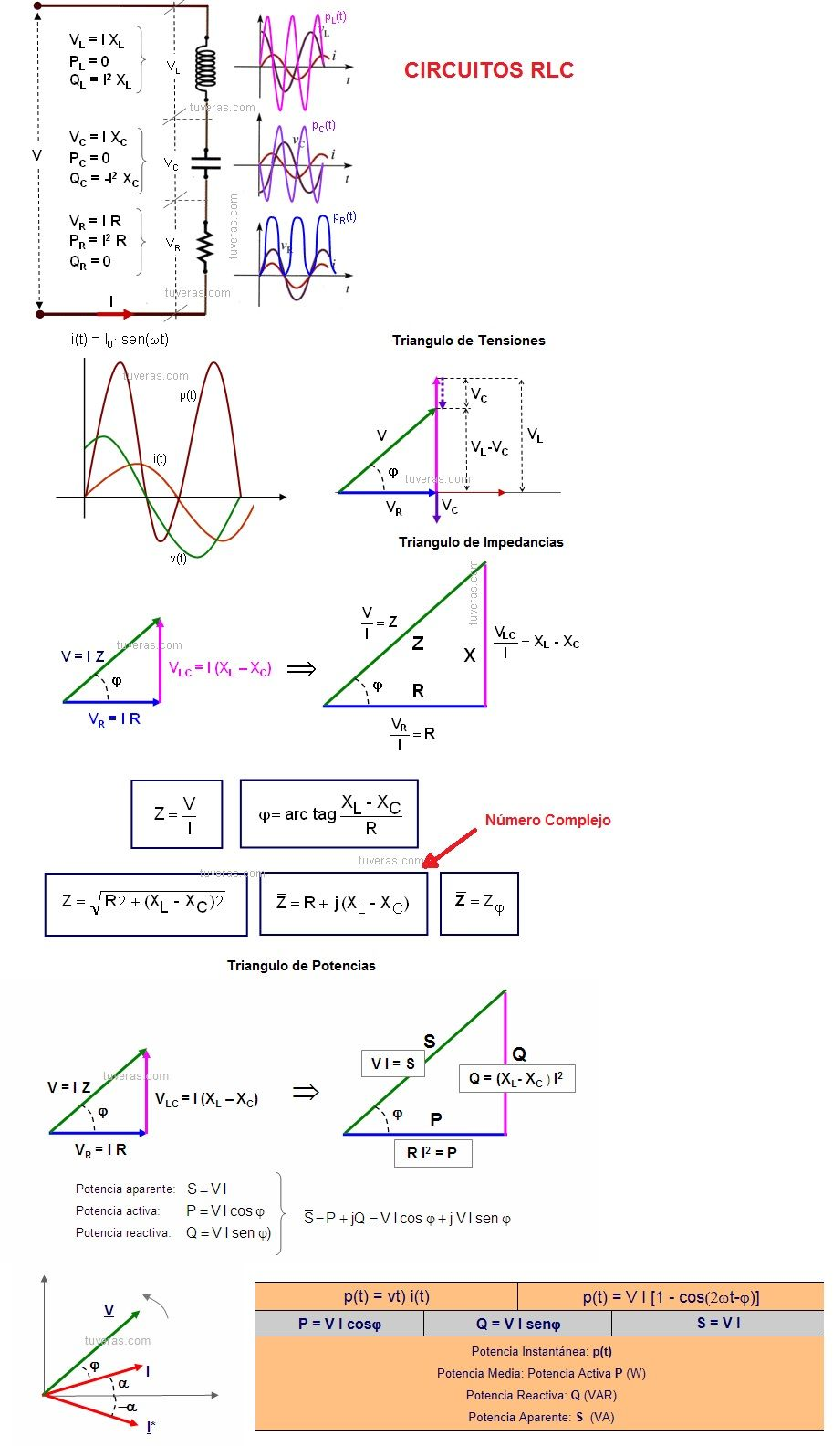 Circuito Z : Circuitos de corriente alterna r l c rl rc y rlc