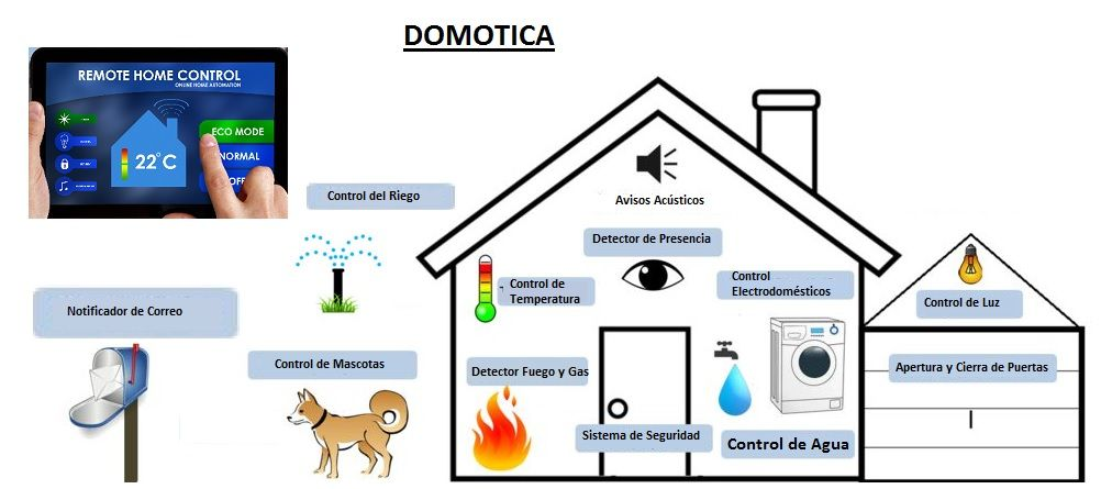 Domotica aprende todo facil for La casa domotica