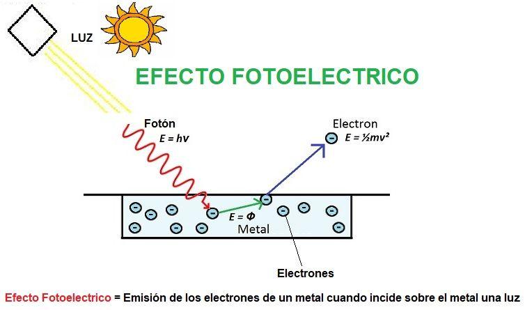 Resultado de imagen de El efecto fotoeléctrico