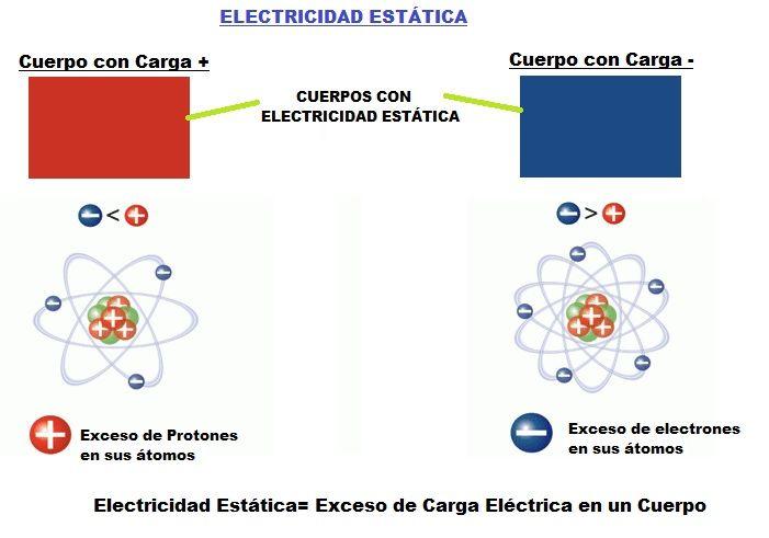 Electricidad estatica qu es como se hace usos y tipos - Energias positivas y negativas ...