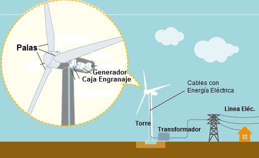 http://www.areatecnologia.com/electricidad/imagenes/energia-eolica-funcionamiento.jpg