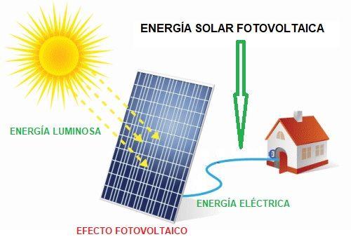 Energia Solar Fotovoltaica Aprende Facil