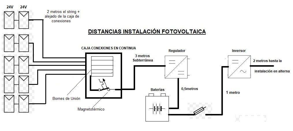 Calcular La Seccion Cables Para Instalaci 243 N Solar Fotovoltaica