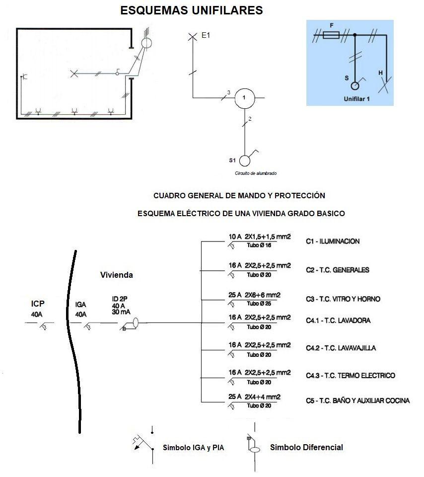 Circuito Unilineal : Planos de electricidad y esquemas electricos