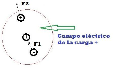 fuerzas campo electrico