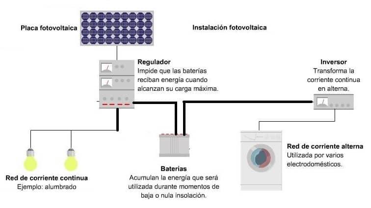 Baterias para paneles solares fotovoltaicos for Baterias de placas solares