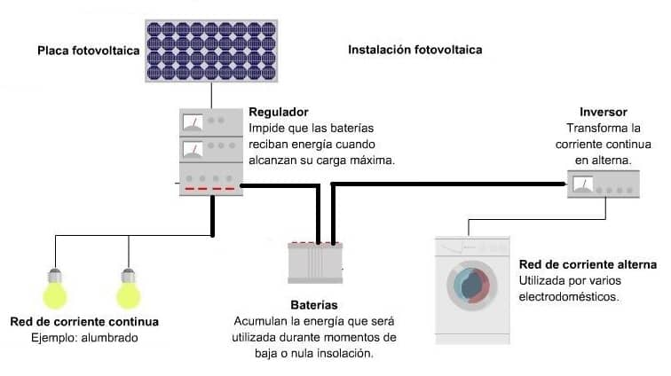 Instalacion Fotovoltaica Componentes