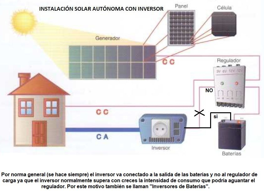 Inversor Fotovoltaico Inversor De Energia Solar