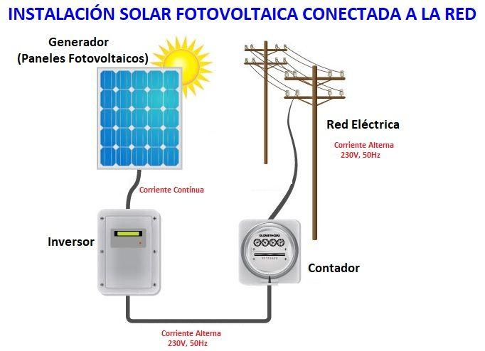 Instalacion fotovoltaica componentes for Instalacion fotovoltaica conectada a red