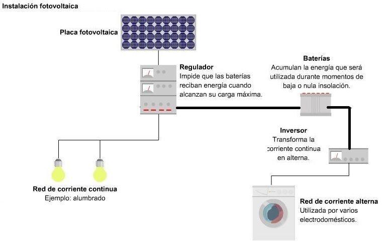 Regulador De Carga Solar Calculos Tipos Funciones