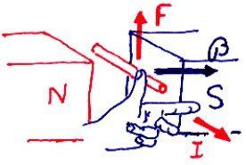 motor electromagnetico