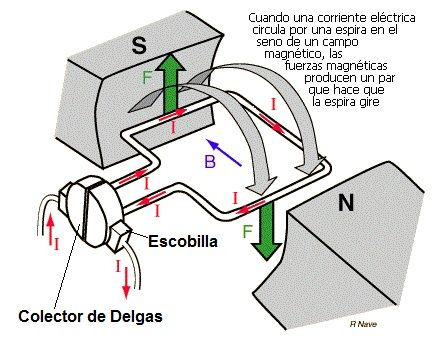 como funciona un motor electrico
