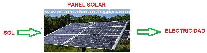 los paneles y las placas solares