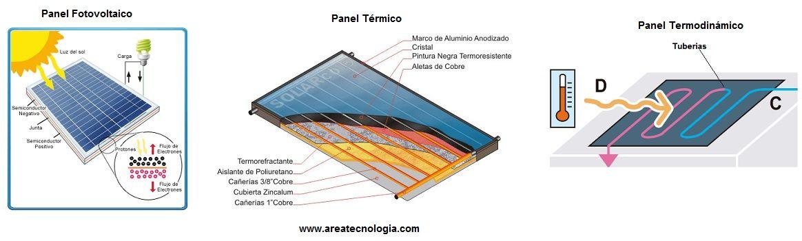 Paneles solares funcionamiento tipos usos celdas - Tipos de paneles solares ...