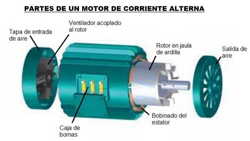 6f39cccb37b Motor Electrico Funcionamiento Partes y Qué Es. Motor de Corriente Continua  y Alterna