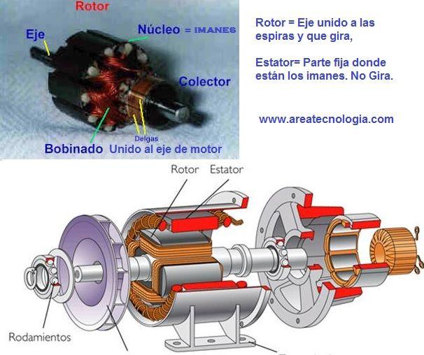Motor electrico funcionamiento partes y qu es motor de for Superstar motors el paso