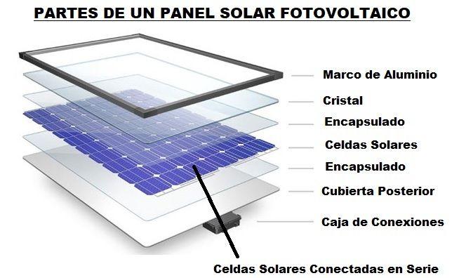 4c41a9b0b1f90 Paneles Solares Funcionamiento Tipos Usos Celdas