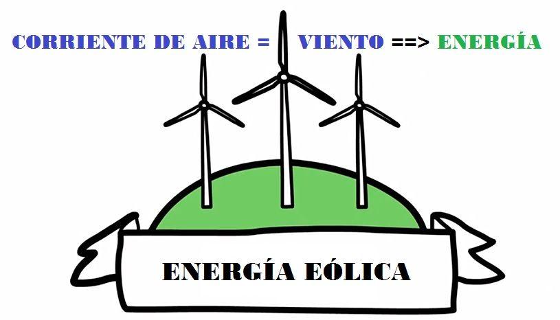 Energia eolica funcionamiento aerogeneradores qu es la energa elica altavistaventures Images