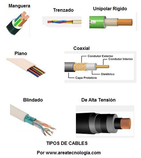 Cables Electricos Y Tipos Cables Conductores