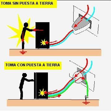 Puesta a tierra qu es partes instalaci n electricidad - Como quitar la mala energia de una persona ...
