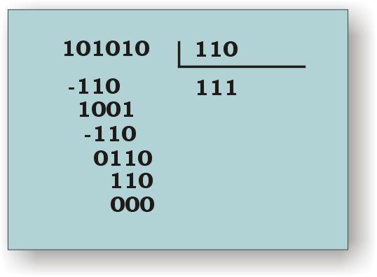 division numeros binario