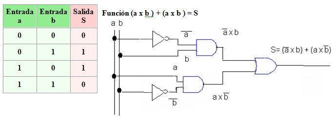 CIRCUITOS DE ELECTRONICA DIGITAL DOWNLOAD