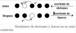 movimiento electrones huecos semiconductores