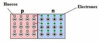 Semiconductores tipo p y n pdf