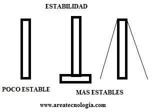 estabilidad en las estructuras