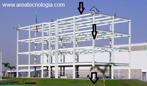 Estructura Metálica Y Tipos Arquitectura Metálica