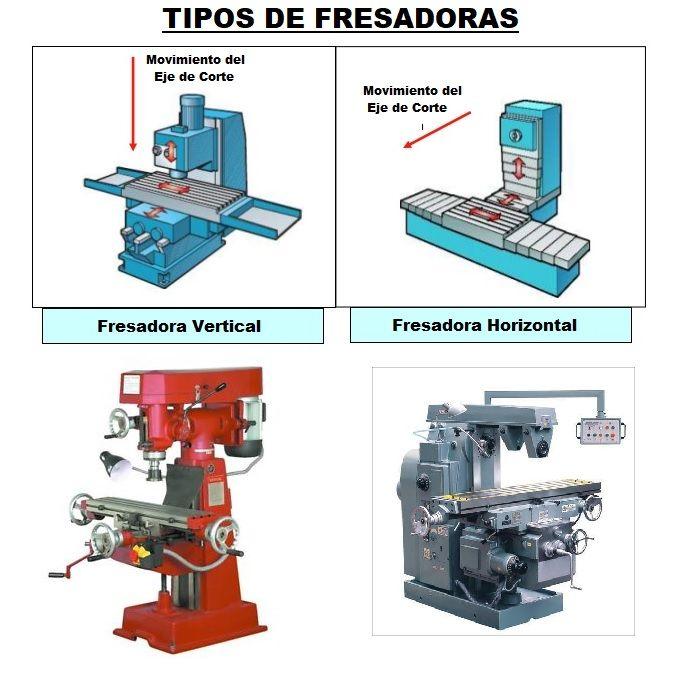 fresadora que es tipos partes y operaciones ForTipos De Fresadoras