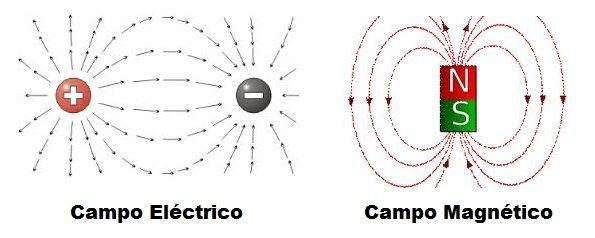 campo magnetico y eléctrico
