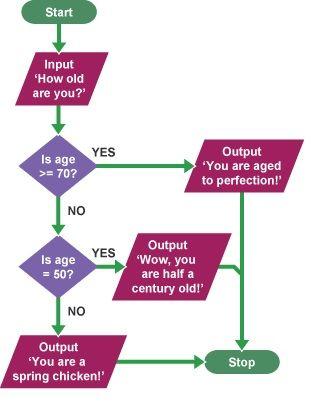 Diagramas de flujo con ejemplos y como se hacen diagrama de flujo en ingles ccuart Choice Image
