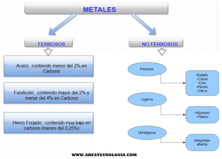 Metales y materiales metalicos qu son tipos etc - Tipos de materiales de construccion ...