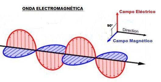 Ondas Electromagneticas Aprende Facil | AreaTecnologia.com