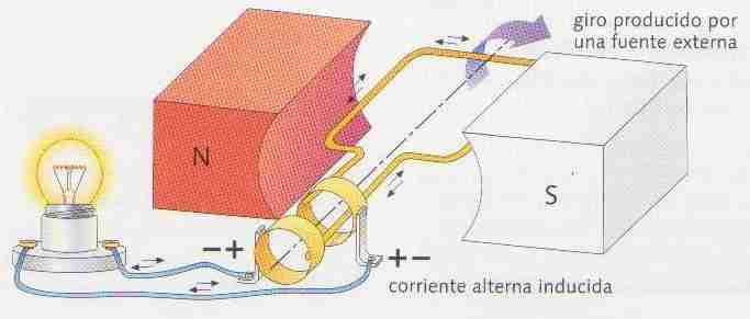 97bd788015 Generadores Electricos: Dinamo y Alternador Funcionamiento y Partes