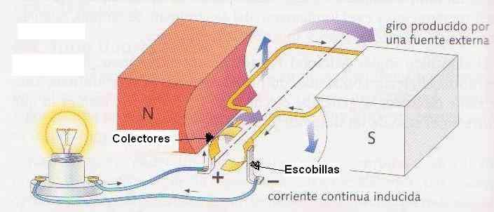 explicacion del funcionamiento de un dinamo