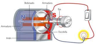 Generadores Electricos Dinamo Y Alternador Funcionamiento Y Partes